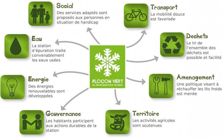 Tout savoir sur le label Flocon Vert