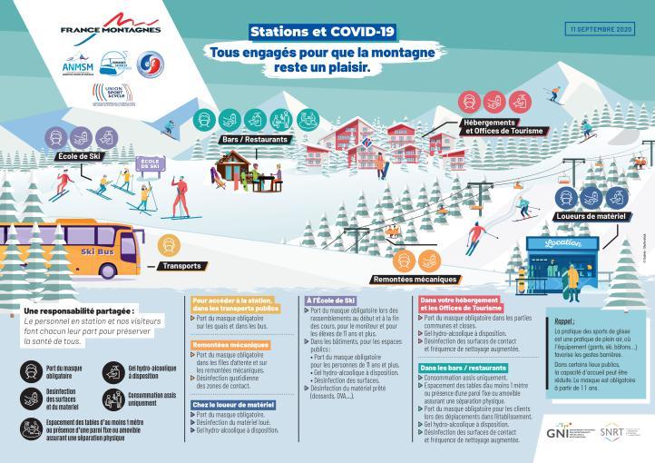 Covid-19 : quel est le protocole sanitaire en station de ski ?
